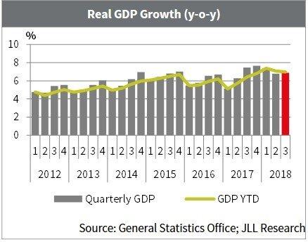 JLL: Overview Vietnam Economy 3Q 2018