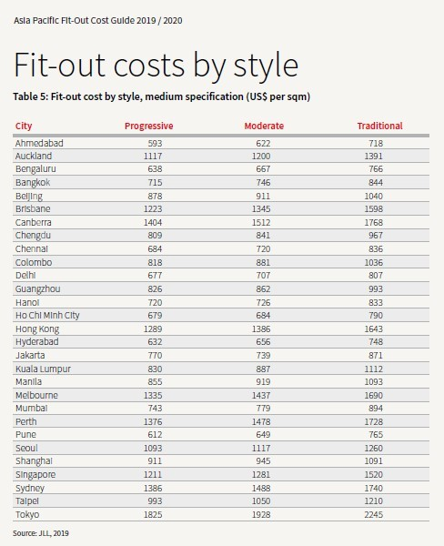 Image showing Fit out costs by style specification