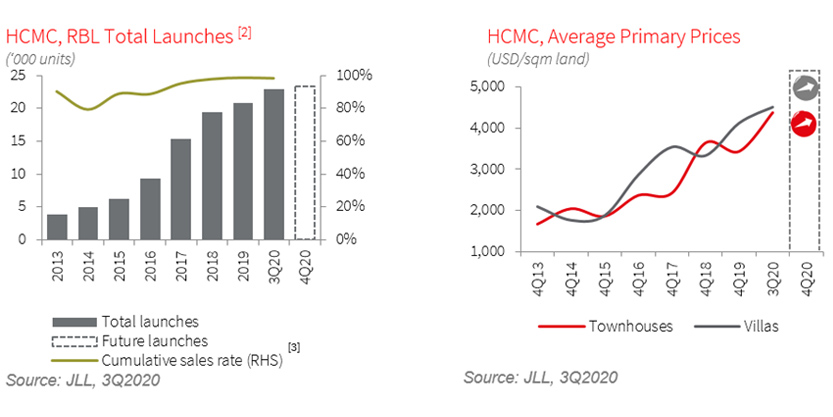 Demand for landed properties in HCMC remains largely resilient
